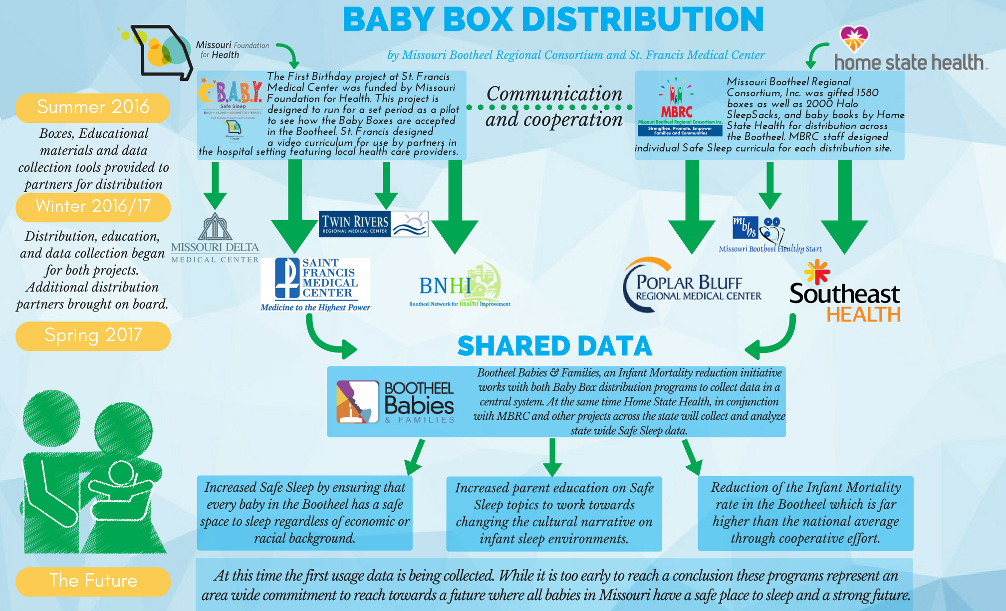 Baby-Box-Distribution-in-the-Bootheel-Draft-with-pb